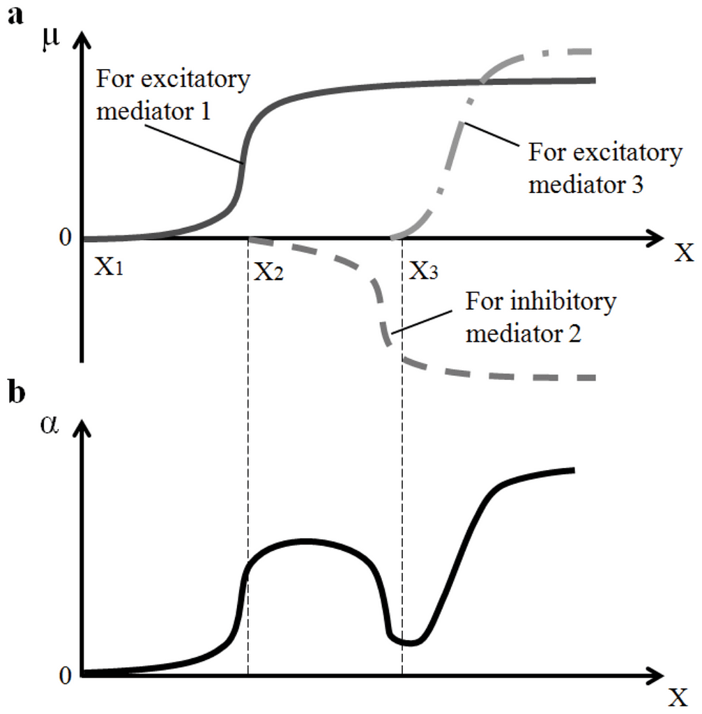 Fig.  4  Mediator  functions  of  signal  transfer  (a)  and  synaptic  function of signal transfer (b)