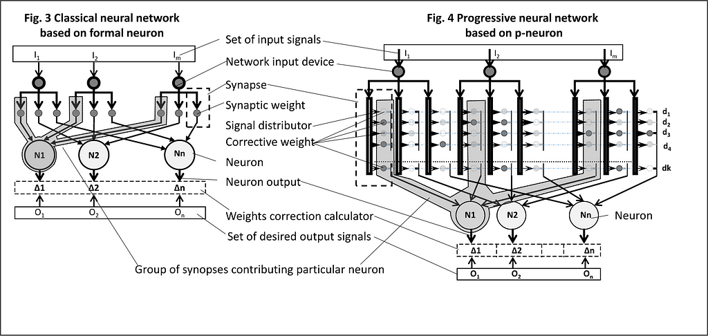 Fast trained neural network