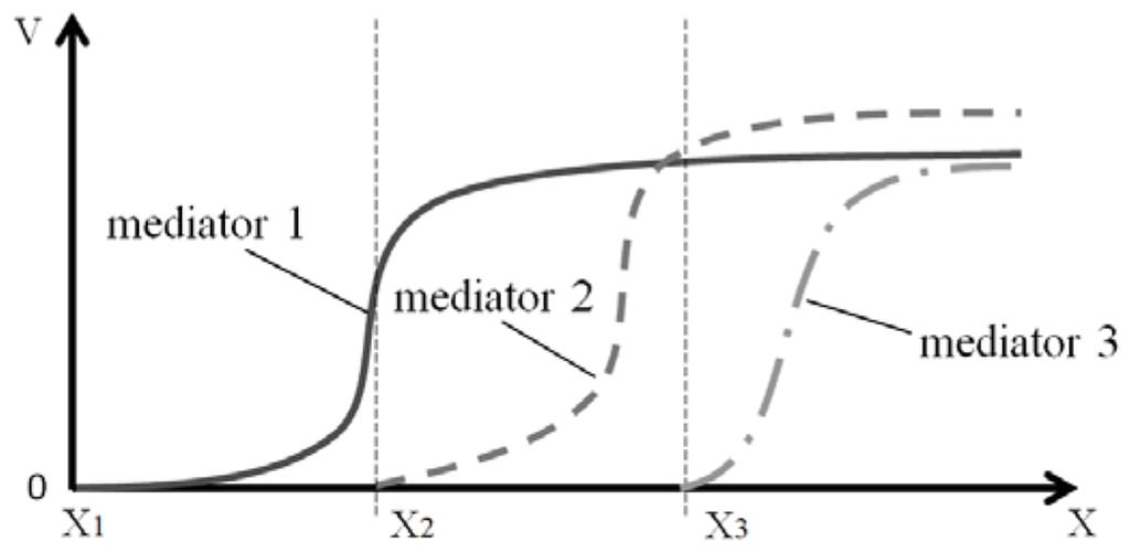 Fig. 3 Release of mediators (V) depending on a signal (X)