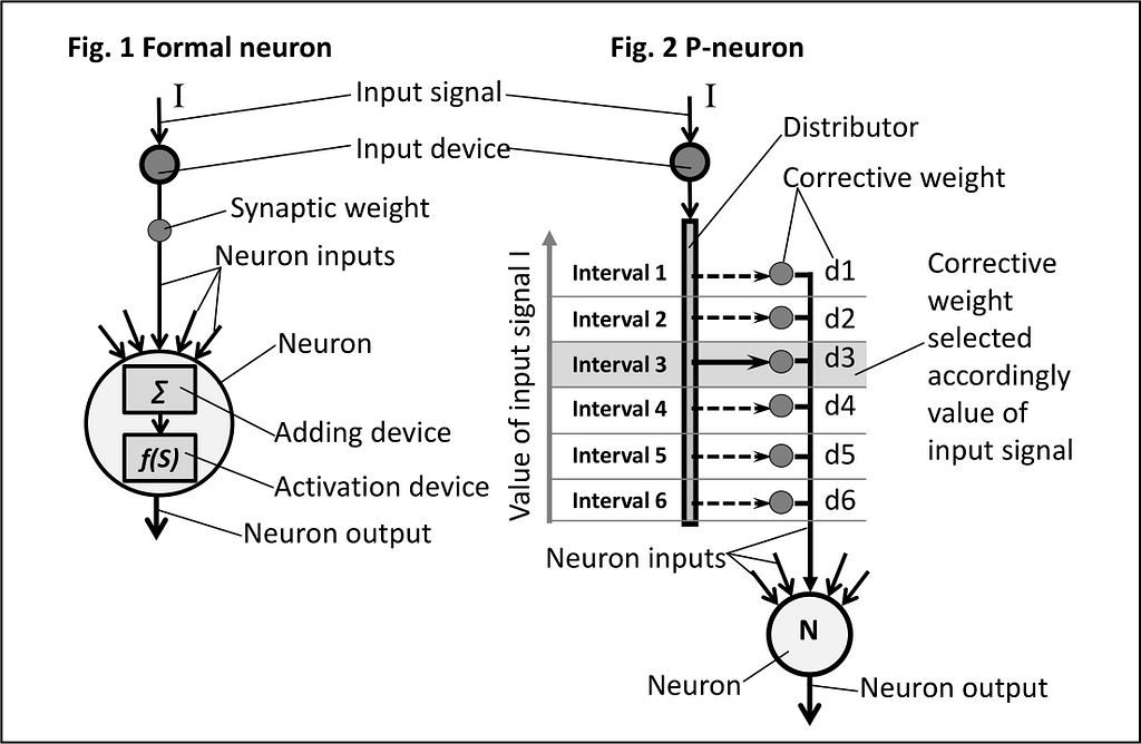 Formal neuron vs. P-neuron