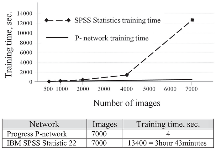 Fig.  4.  Comparison  of  p-network  and  conventional  ANN  IBM SPSS Statistic 22