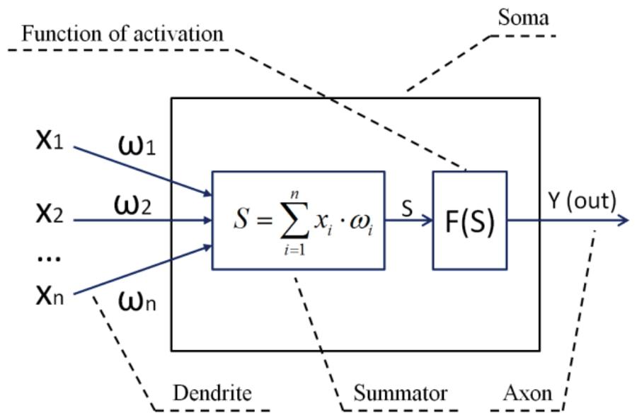 Fig. 1 Formal neuron